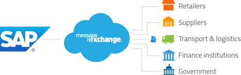 Application-integration-diagram-sap